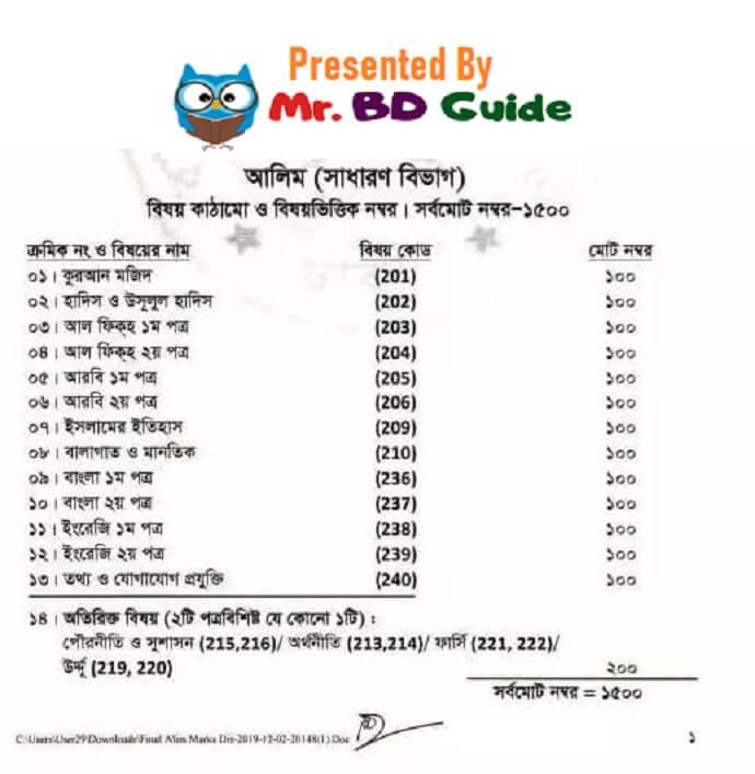 Alim Exam Marks Distribution - Mr. BD Guide