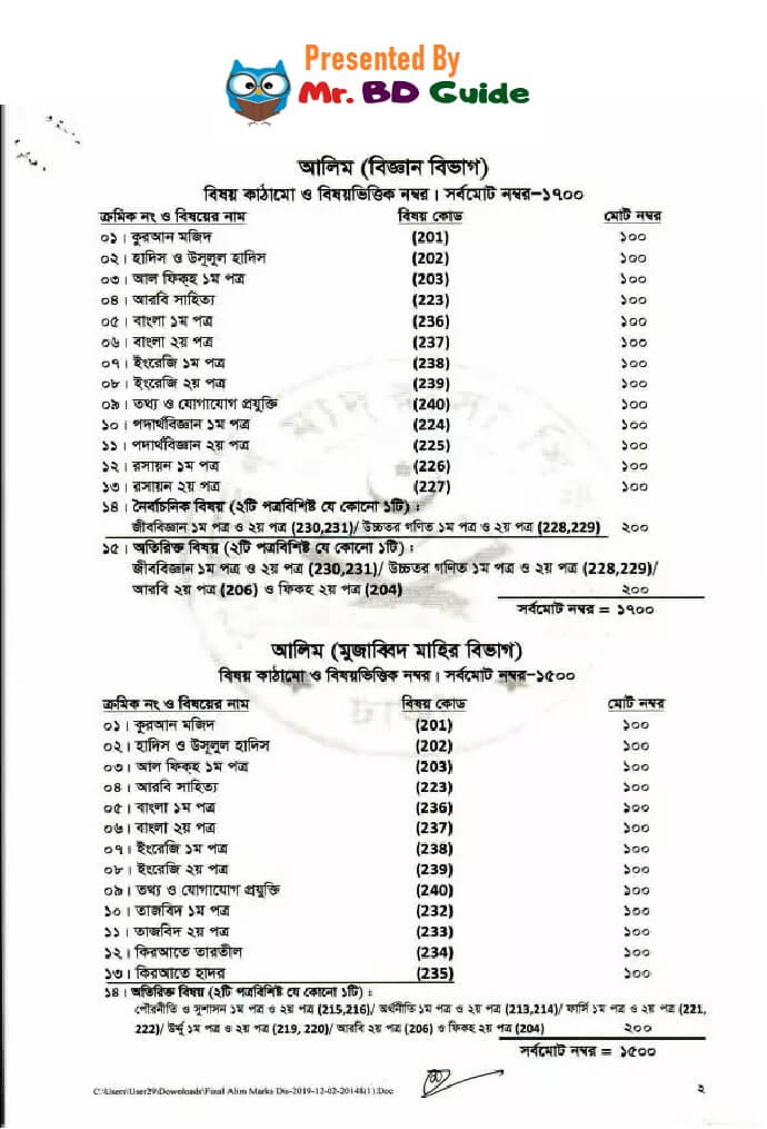 Alim Marks Distribution Subject Wise - Mr. BD Guide