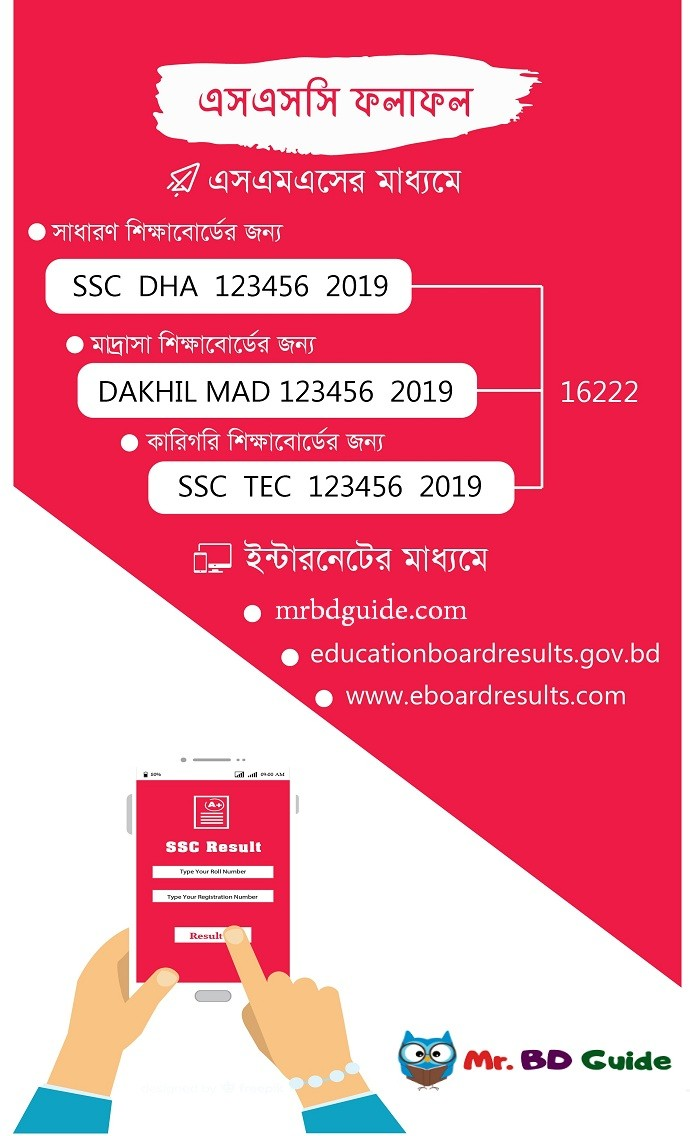 SSC Exam Result SMS Method