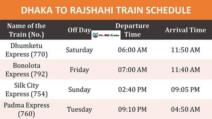 Dhaka To Rajshahi To Rajshahi Train Schedule - Mr. BD Guide
