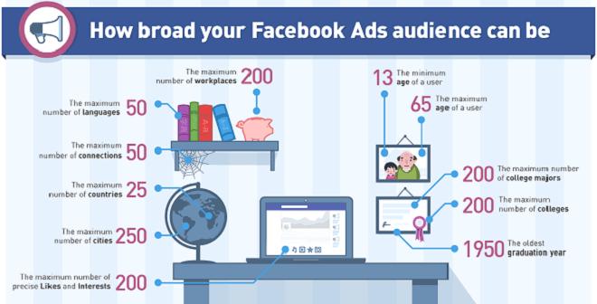 Facebook Promoting Methodology - 5