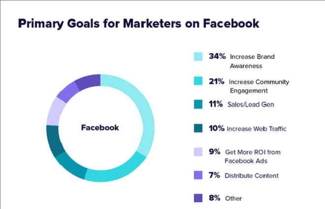 Facebook Promoting Methodology - 9